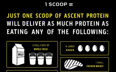 Why We Sell Ascent